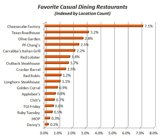 casual dining restaurants marketing strategy Qsr is the business-to-business magazine for the limited-service restaurant segment, which includes: quick-service (fast food), fast-casual dining, snack shops, and pizza restaurants.