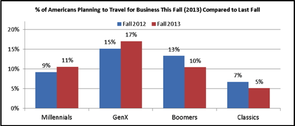 Chart - % of Americans planning to travel for business this fall