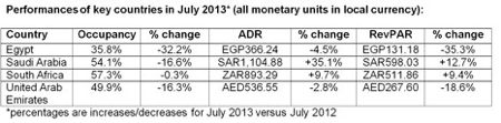 Hotel Industry Performance Middle East And Africa July