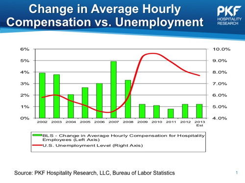 Chart - Change in Average Hourly Compensation