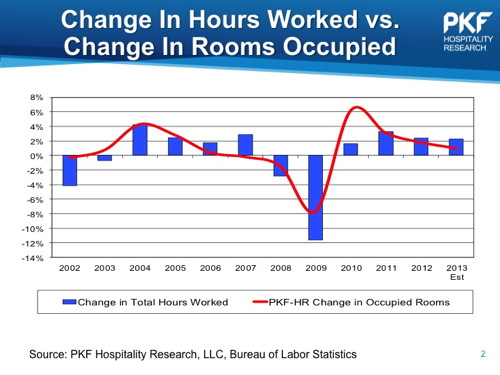 Chart - Change in Hours Worked