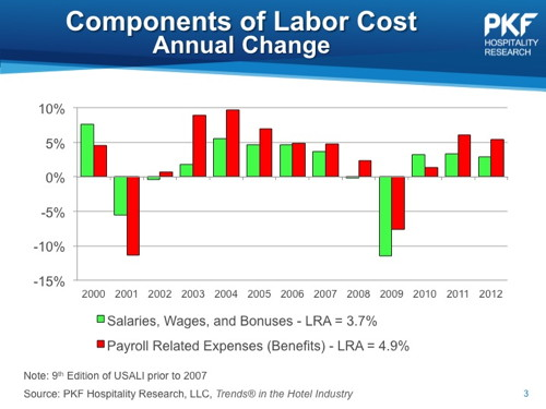 Chart - components of labor cost