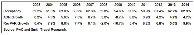 Table - 2003 - 2013 U.S. Lodging Sector Performance