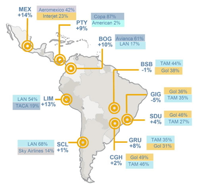 Map showing airline capacity in Latin America