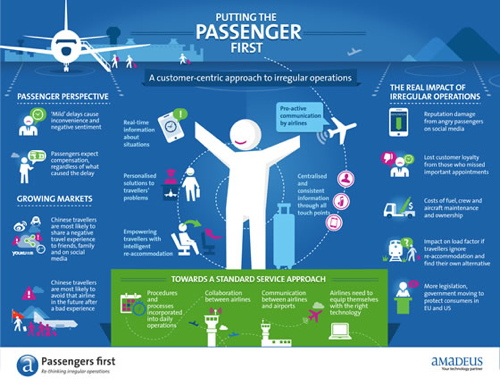 Infographic - Passengers first: re-thinking irregular operations