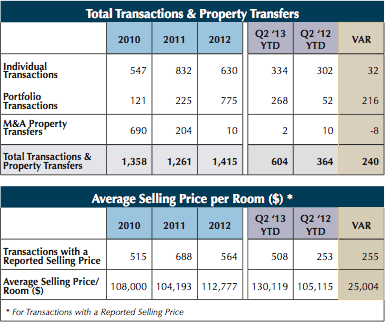 Table - U.S. Hotel Transactions