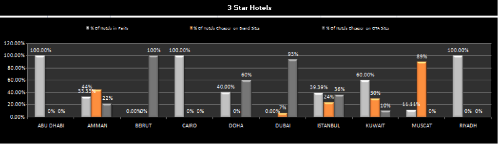 Rate parity for 3 star hotels – ME (Aug – Oct 13)