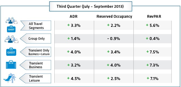 Table - North American Booking Analysis Third Quarter 2013