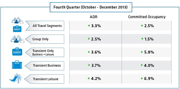 Table - North American Booking Analysis Fourth Quarter 2013