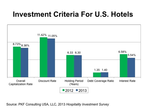 Graph - Investment Criteria for U.S. Hotels