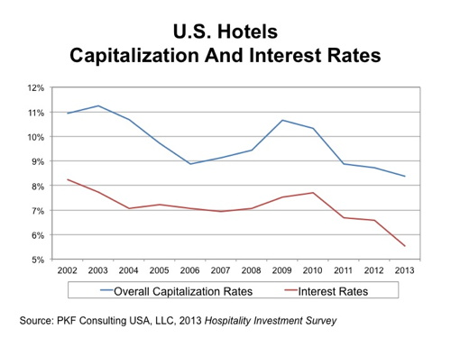 Graph - U.S. Hotels CAP Rate