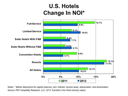 Graph - U.S. Hotels Change in NOI