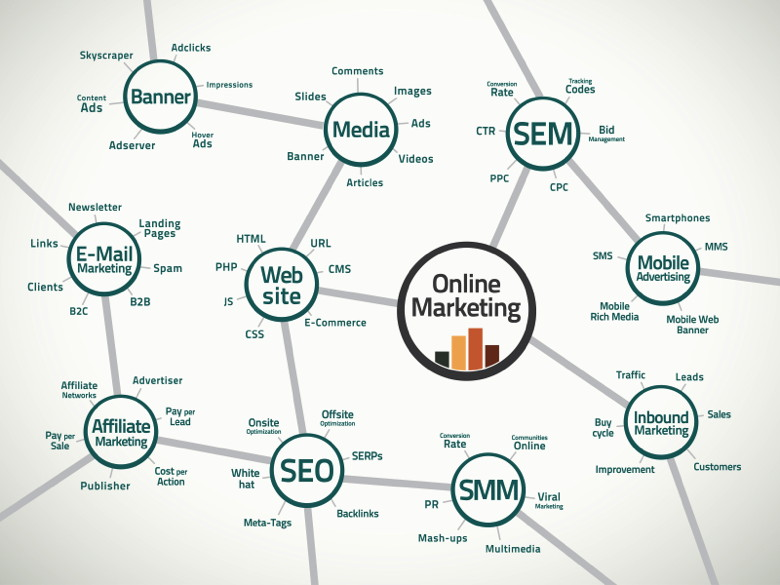 Schematic of relevant terms and connections in the online marketing business