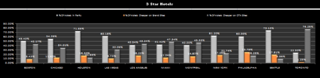 Graph - Rate parity for 3 star hotels – US (Sept – Nov 13)