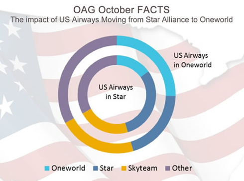 OAG October FACTS Infographic