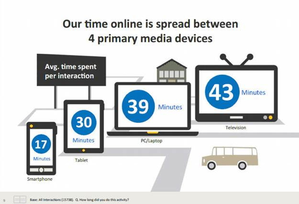 Graphic - time spent on various media devices