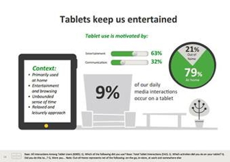 Graphic - the use of tablets
