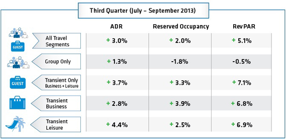 Graphic - North American Hotel Booking Analysis Third Quarter 2013