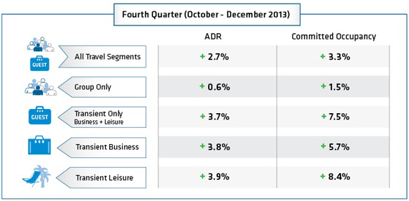 Graphic - North American Hotel Booking Analysis Fourth Quarter 2013