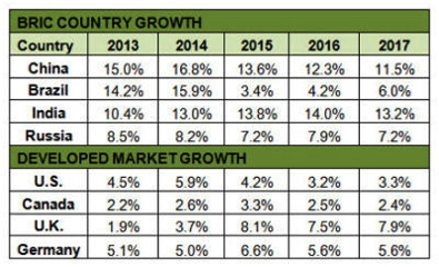 Tabel - BRIC Country growth