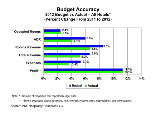 Graph - Budget Accuracy - Hotels