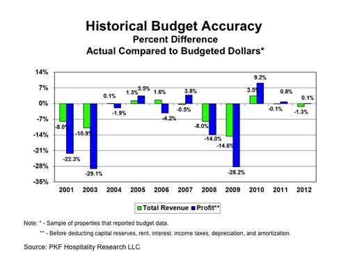 Graph - Historical Budget Accuracy - Hotels