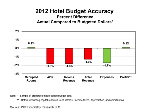 Graph - 2012 Budget Accuracy - Hotels