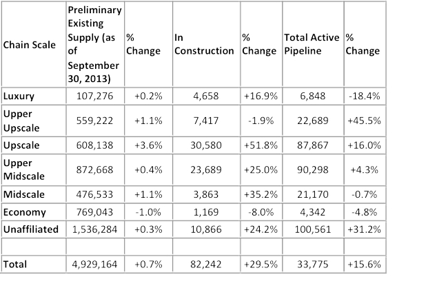 Table - U.S. pipeline by Chain Scale segment (number of rooms and percent change September 2013 versus September 2012)