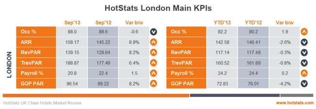 Table - London hotel operating statistics September 2013