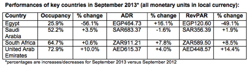 Table - Hotel Industry Performance Middle East And Africa September 2013