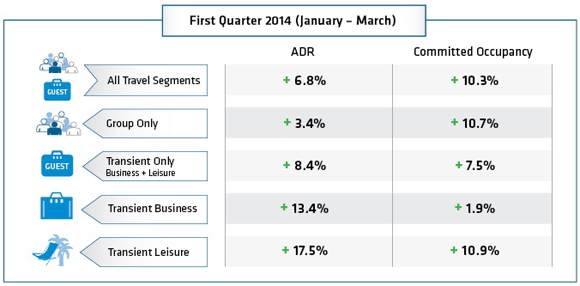 Table - Hotel Booking Trends Q1 2014