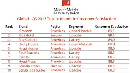 Table - Market Metrix Hospitality Index - North America