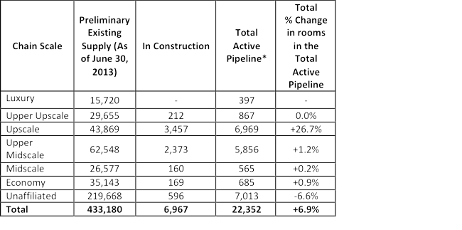 Table - Canada hotel construction pipeline by Chain Scale segment (number of rooms and percent change September 2013 vs.  September 2012)