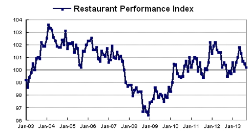 National Restaurant Association Restaurant Performance Index (RPI)