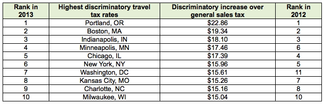 Table - The top 10 U.S. cities with the highest discriminatory travel tax rates