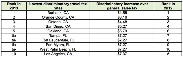 Table - The top 10 U.S. cities with the lowest discriminatory travel tax rates