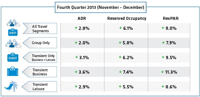 Table - Hotel booking trends Fourth Quarter 2013