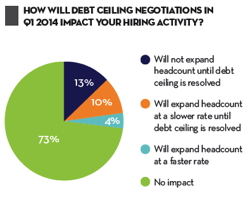 Graph - how will Debt ceiling negotiations in q1 2014 impact your hiring activity?