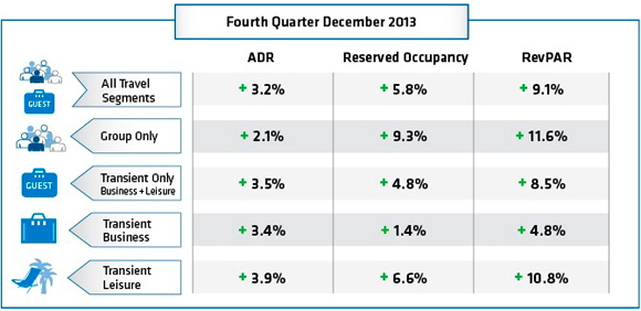 Table - U.S. Hotel Booking Trends Q4 2013
