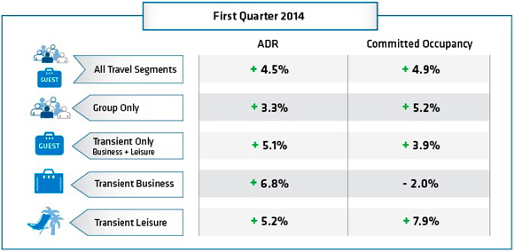 Table - U.S. Hotel Booking Trends Q1 2014