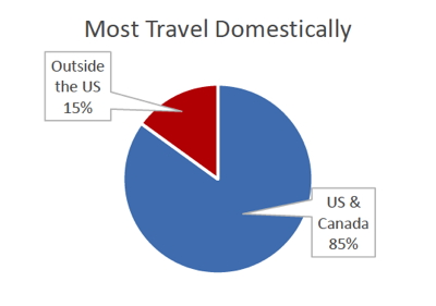Graph - Travel Survey - Most Travel Domestically