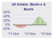 UK Hotel Industry's Pulse November 2013