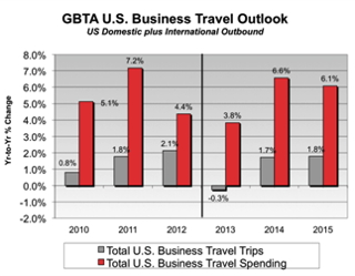Graph - GBTA U.S. Business Travel Outlook