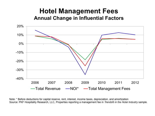 Table - Hotel Management Fees