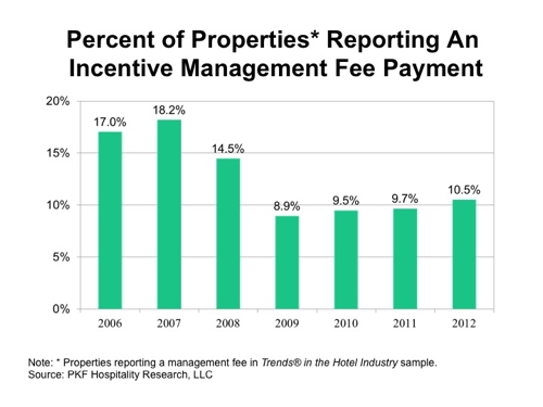 Table - Percent of Properties Reporting Incentive Management Fee Payment