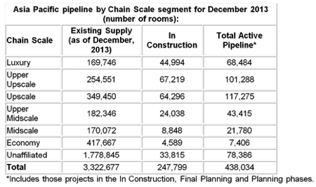Table - Asia Pacific Hotel Development Pipeline For December 2013