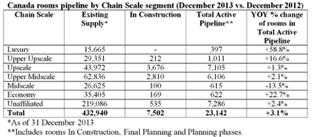 Table - Canadian Hotel Construction Pipeline September 2013