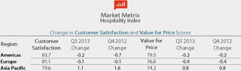 Table Market Metrix Hospitality Index Q3 2013