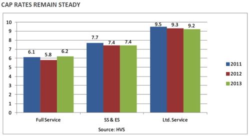 Graph U.S. Hotel Industry CAP Rates