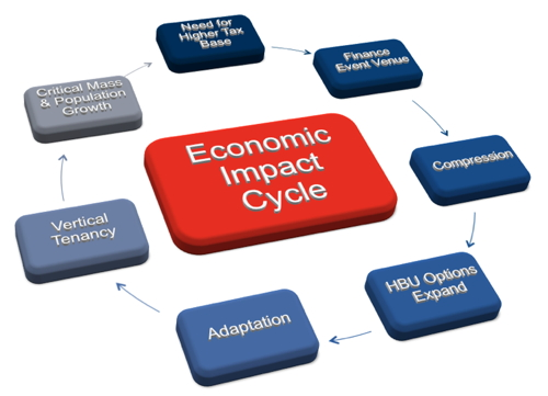 Graphic - various components of the economic impact cycle